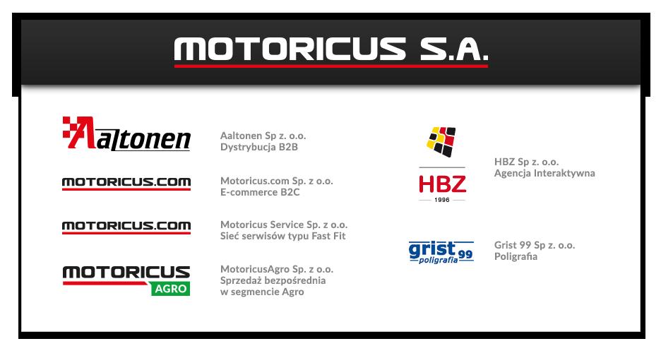 Motoricus S.A. - schemat grupy